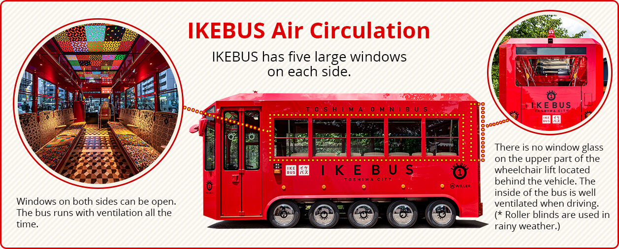 IKEBUS is constantly ventilated.